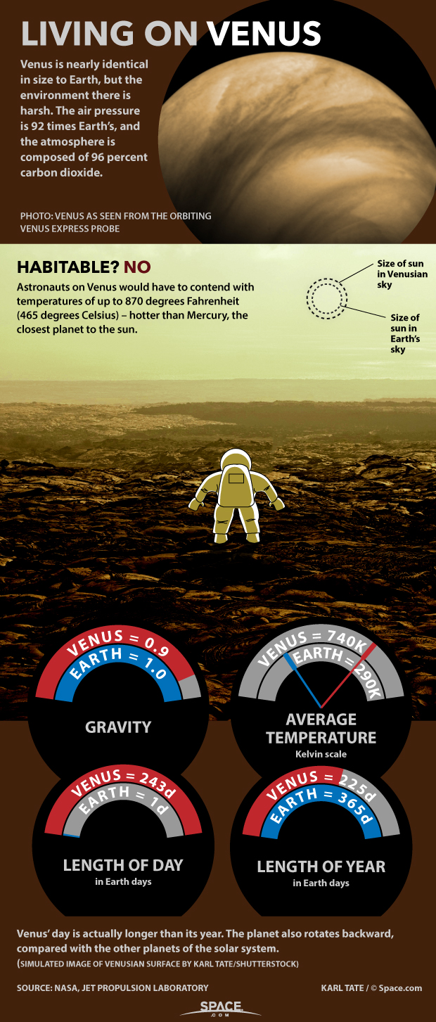 Living on Planet Venus Why It Would Be Hard Infographic