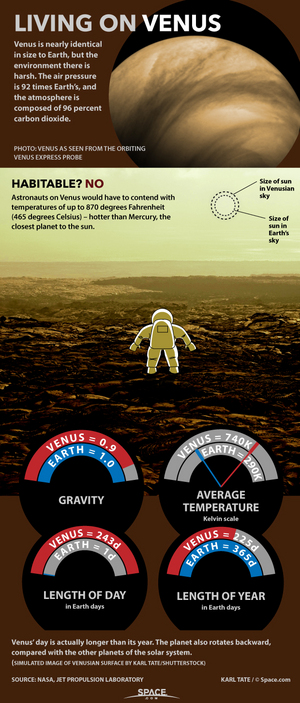 """Crushing atmospheric pressure and temperatures of hundreds of degrees make survival on Venus rather challenging. <a href=""""http://www.space.com/26966-living-on-venus-conditions-infographic.html"""">See how living on Venus would be hard in this infographic</a>."""