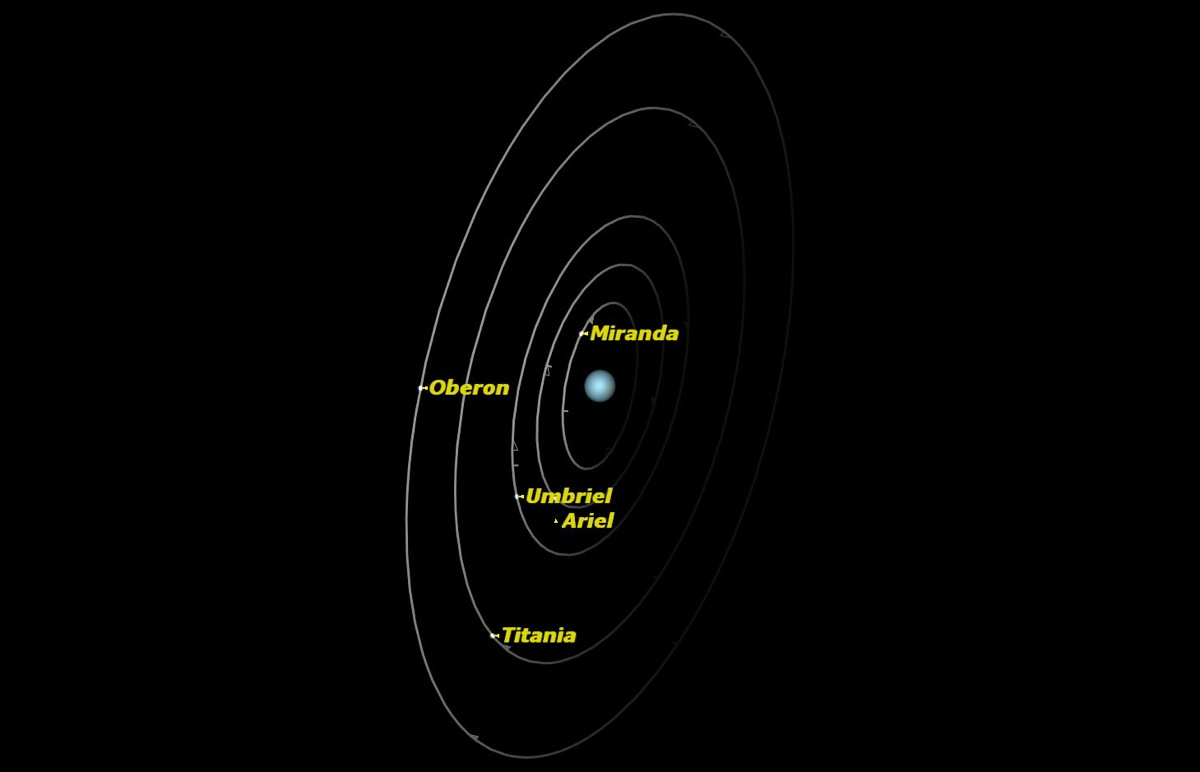 Uranus, September 2014