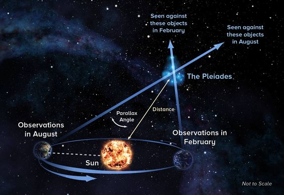 "Astronomers use a technique called parallax to precisely measure to distance to stars in the sky. Using the technique, which requires observing targets from opposite sides of Earth's orbit around the sun, astronomers have pinpointed the distance to the famed ""Seven Sisters"" star cluster, the Pleiades."