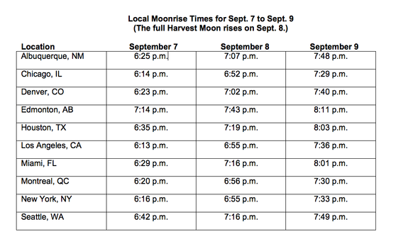 Times of moonrise for 10 North American cities on three nights in Sept. 2014.