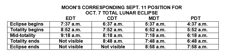 October 2014 Total Lunar Eclipse Times