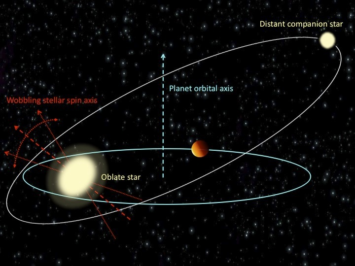"Giant alien planets known as ""hot Jupiters"" can induce wobbles in their parent stars that may lead to the wild, close orbits seen by astronomers. This diagram shows the relationship between wobbling stars and the orbital tilt of hot Jupiter planets."