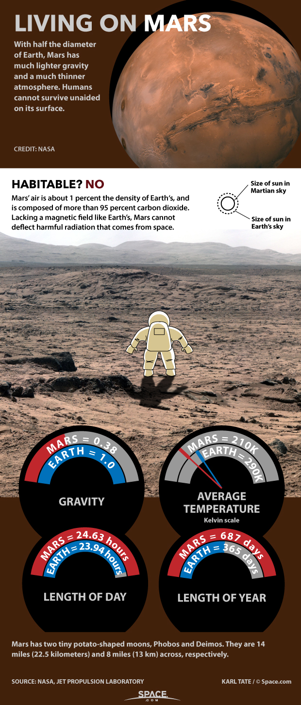 How Living on Mars Could Challenge Colonists (Infographic)