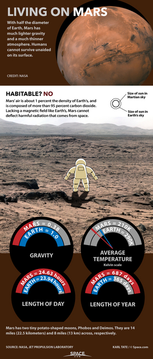 "Conditions make living on Mars extremely challenging. <a href=""http://www.space.com/27202-living-on-mars-conditions-infographic.html"">See how living on the Red Planet would be hard in this Space.com infographic</a>."