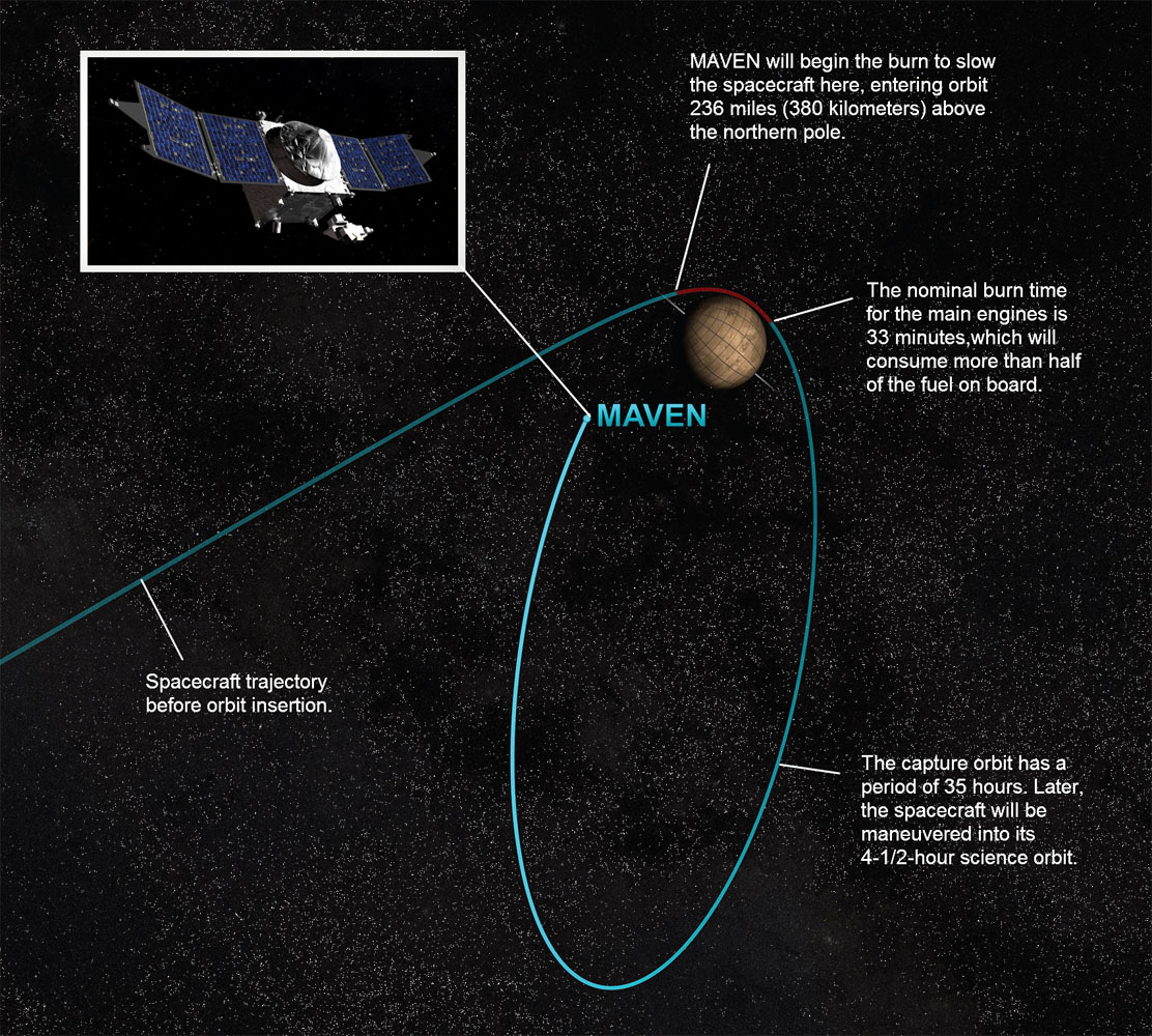 NASA MAVEN Mars Orbit Arrival