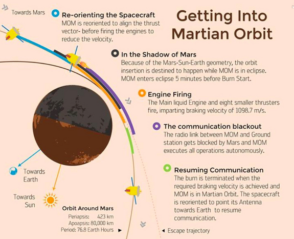 Diagram explaining how India's Mars Orbiter Mission probe will attempt to enter orbit around the Red Planet on Sept. 23, 2014.