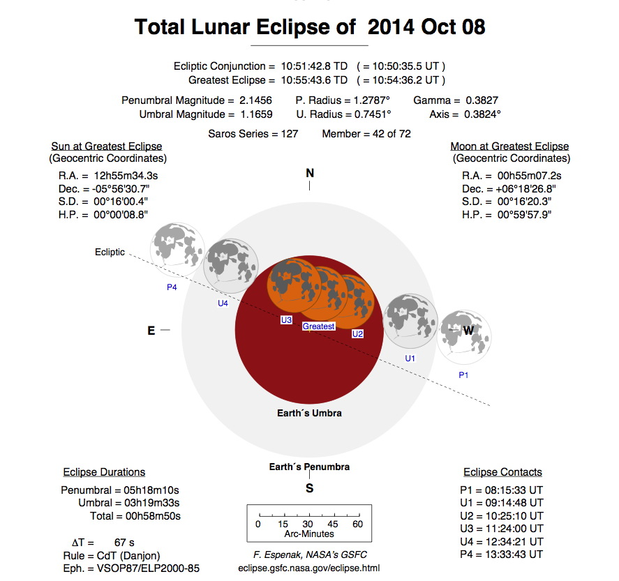 Oct. 8, 2014 Lunar Eclipse Diagram (Top)