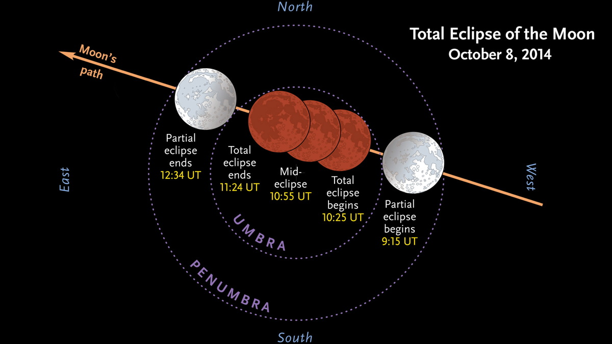Total Eclipse of the Moon, Oct. 8, 2014