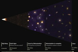 "This graphic depicts the evolution of the universe in stages. The first stars and galaxies formed about 400 million years after the Big Bang, followed by the universe's ""Dark Ages,"" which lasted 550 million years and ended during the so-called reionization epoch."