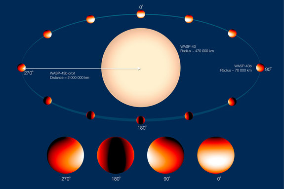 This annotated graphic of the alien planet WASP-43b shows the planet's temperature differences as it orbits its parent star once every 19 hours.