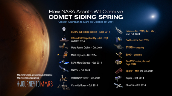 NASA's extensive fleet of science assets will observe Comet Siding Spring before and after it makes its closest approach to Mars on Oct. 19, 2014.