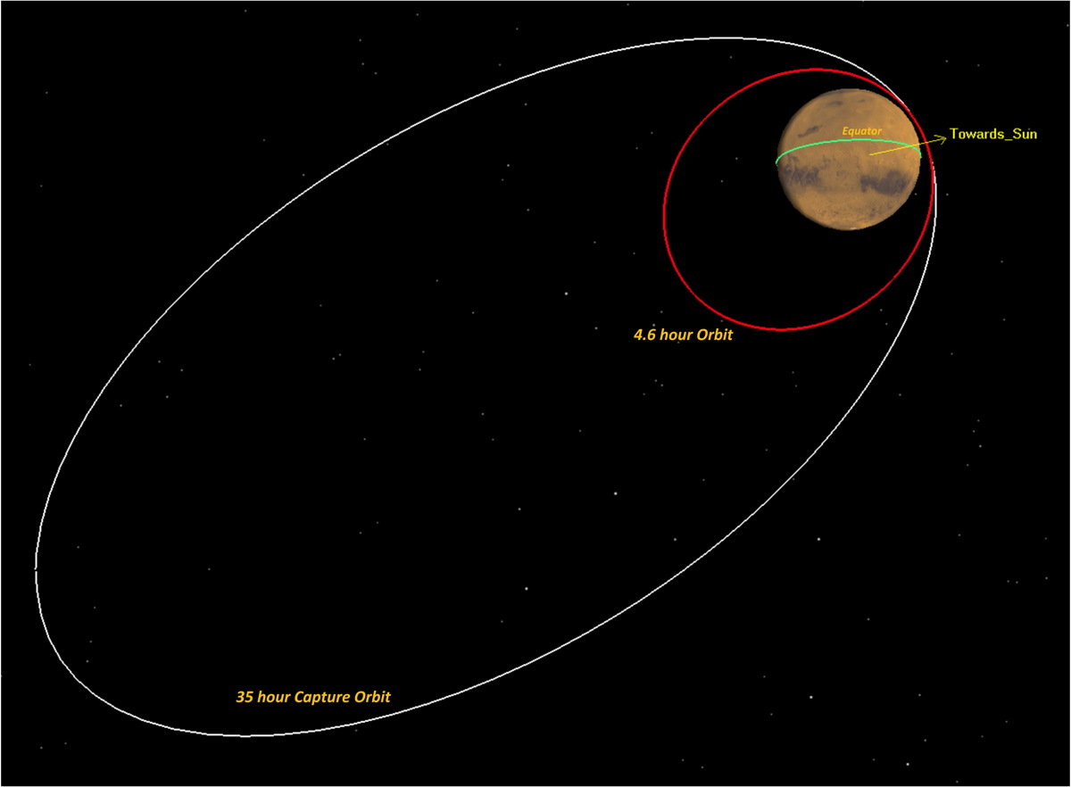 MAVEN's Orbit Around Mars