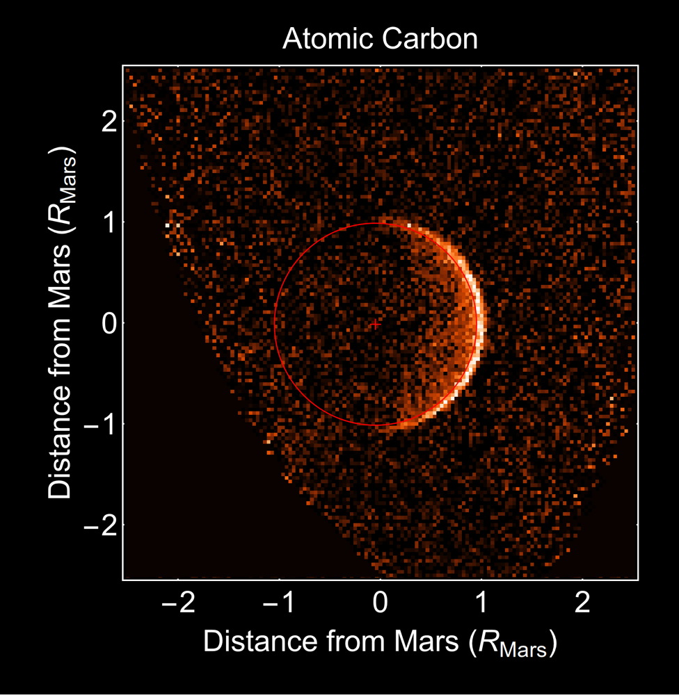 Carbon in the Upper Atmosphere of Mars,