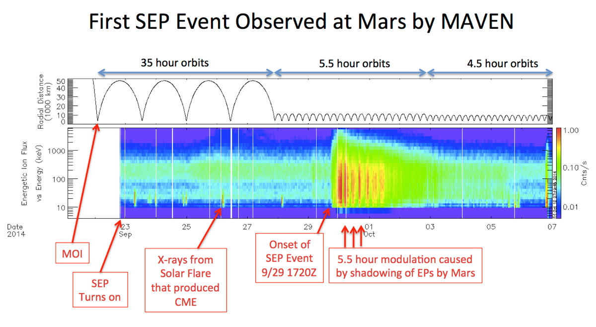 First SEP Event Observed by MAVEN at Mars