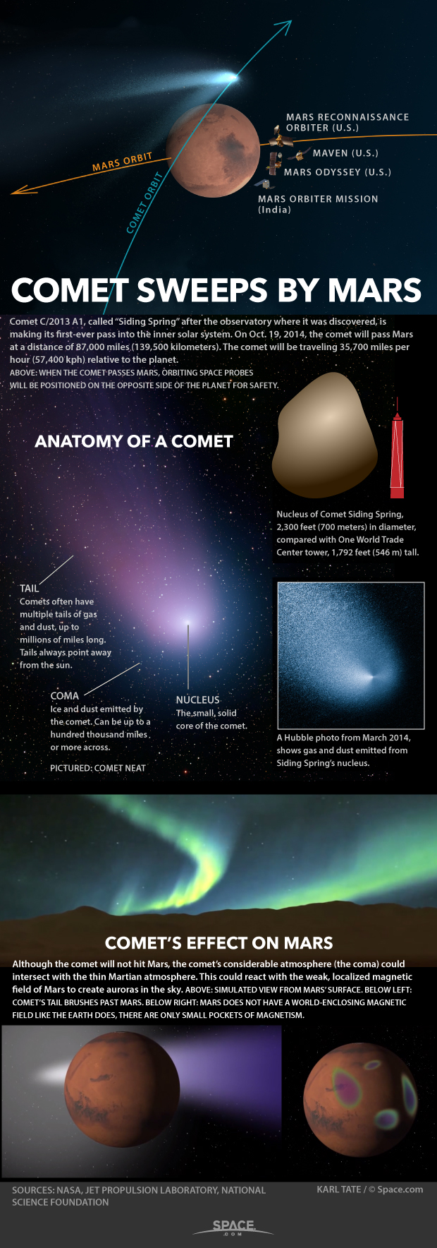 Diagrams show how comet will approach Mars.