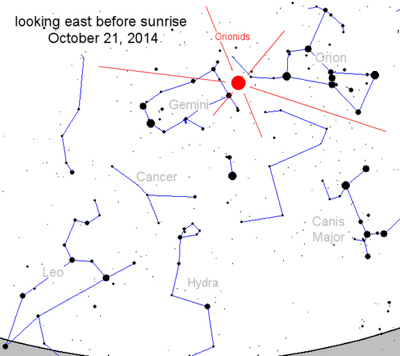The Orionid meteor shower appears to radiate out from the constellation Orion each October. The meteor shower is the result of debris from Halley's Comet striking Earth's atmosphere.