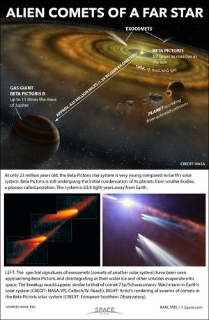 "Astronomers have detected the signatures of hundreds of comets disintegrating in a distant, chaotic solar system 63 light-years away. <a href=""http://www.space.com/27509-comets-around-beta-pictoris-star-infographic.html"">See how the exocomets around Beta Pictoris work in this Space.com infographic</a>."