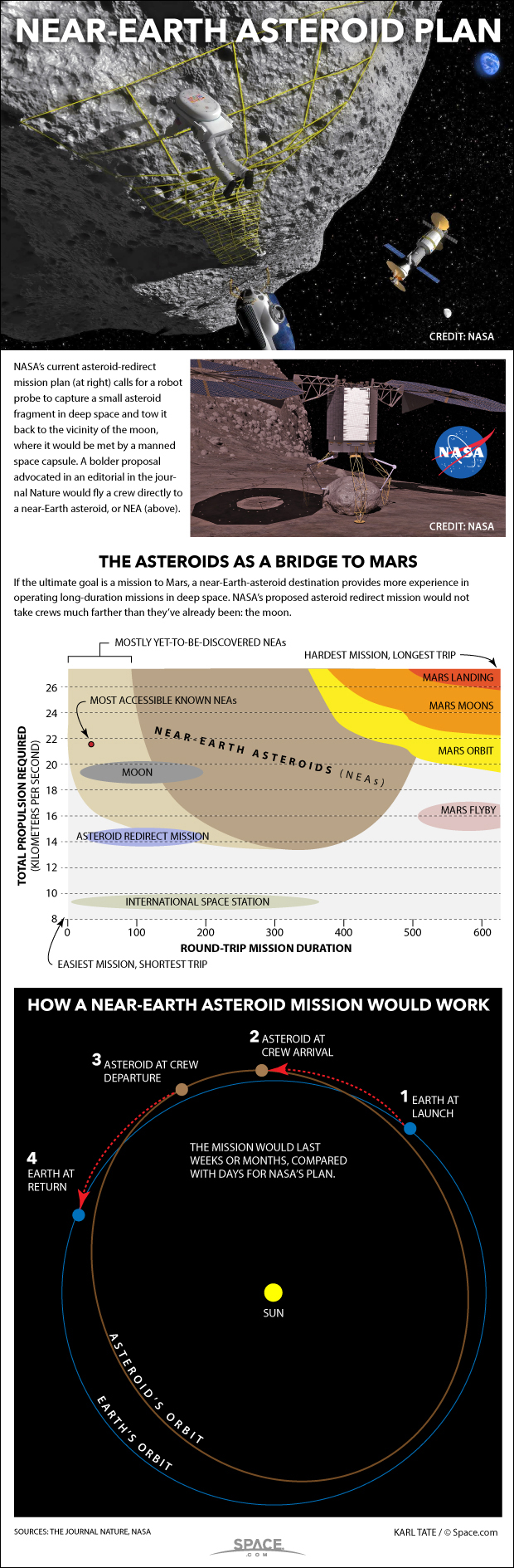 How Sending Humans to an Asteroid Would Work (Infographic)
