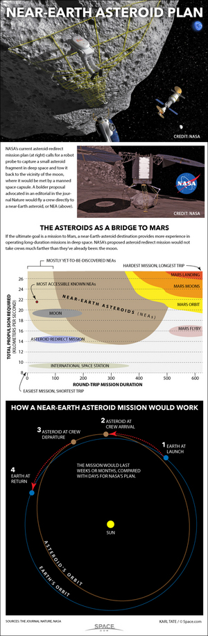 "NASA's plan is to bring a distant asteroid nearer to Earth, but a competing scheme would be to send humans to a nearby asteroid. <a href=""http://www.space.com/27586-manned-asteroid-mission-infographic.html"">See how astronauts may explore asteroids in our infographic here</a>."