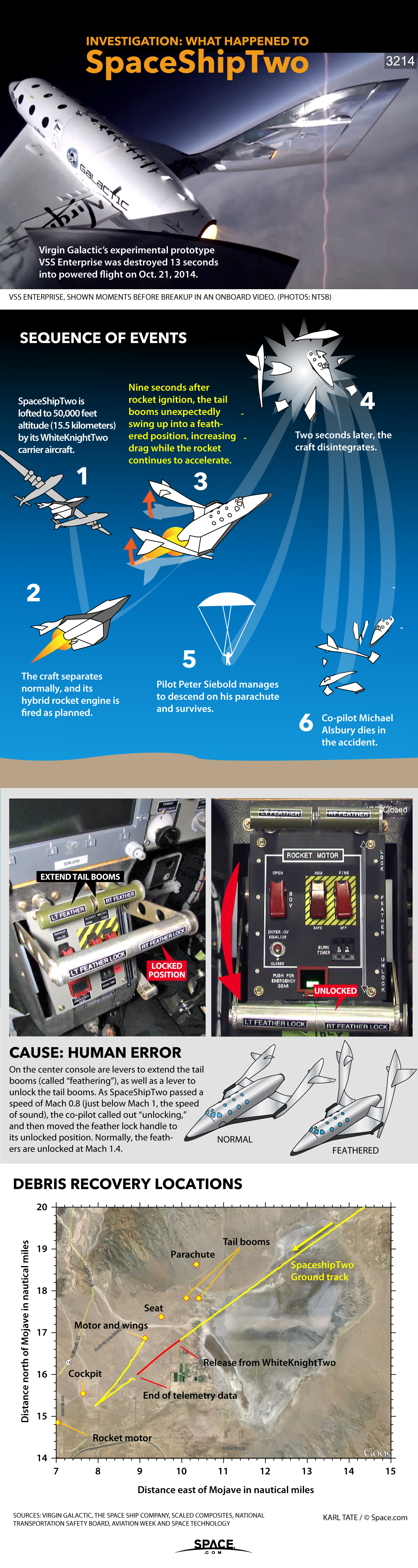 Virgin Galactic's SpaceShipTwo Accident Investigation Explained (Infographic)