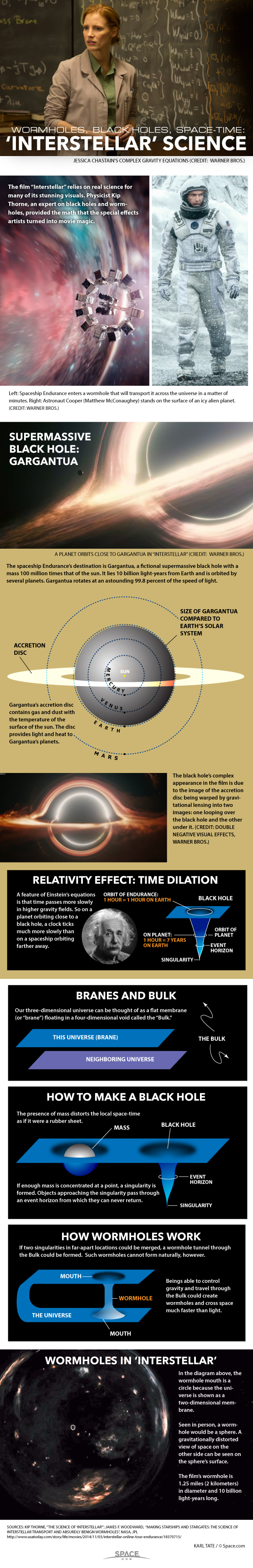 The Science of 'Interstellar' Explained (Infographic)