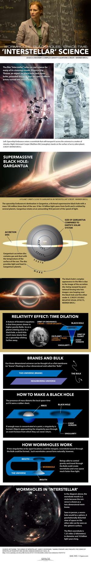 """Wormhole travel across the universe and supergiant black holes are just some of the wonders seen in the film """"Interstellar."""" <a href=""""http://www.space.com/27692-science-of-interstellar-infographic.html"""">See how the science of """"Interstellar"""" works in this infographic</a>."""