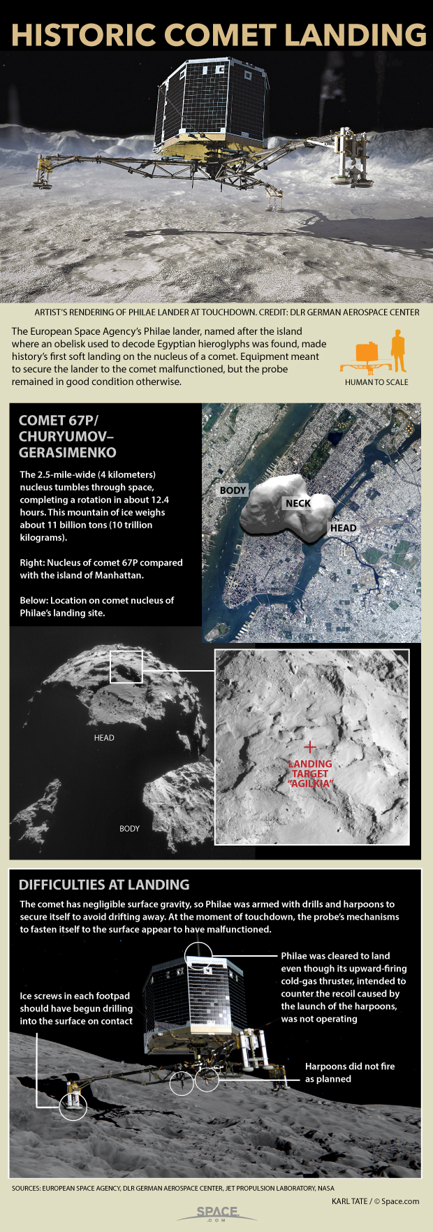 Diagrams show how lander touches down on a comet nucleus.