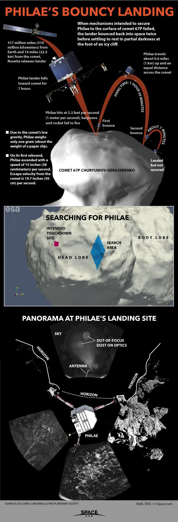 Diagram shows Philae comet lander's bounces.