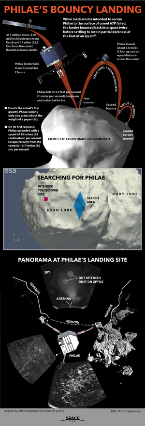 "When Europe's Philae probe landed Comet 67P on Nov. 12, 2014, it  bounced off with nearly enough force to drift away into space. <a href=""http://www.space.com/27767-philae-comet-landing-nearly-failed-infographic.html"">See how the epic comet landing by Philae and Europe's Rosetta mission nearly failed in this Space.com infographic</a>."
