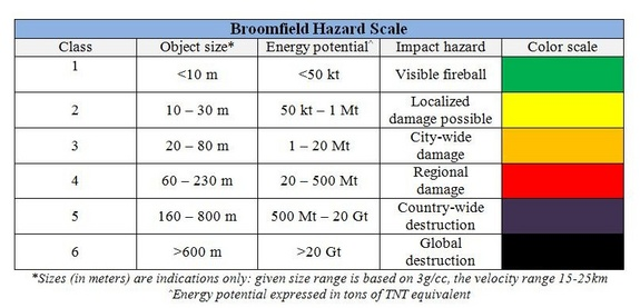 "The ""Broomfield Hazard Scale"" has been proposed for consideration as a way to characterize and communicate asteroid impact hazards and effects."