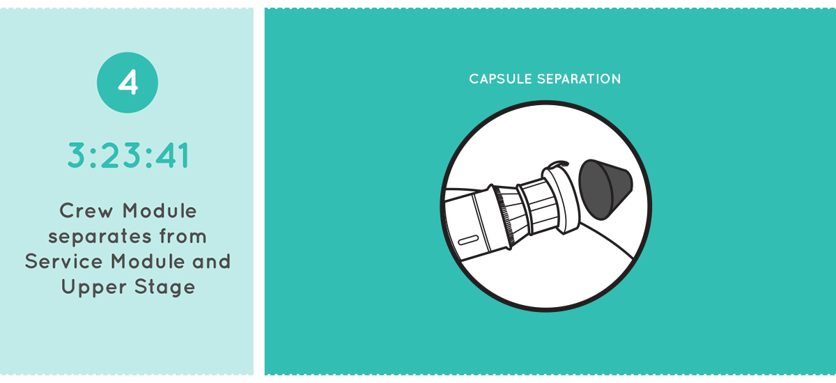 Step 4: Orion Capsule Separation
