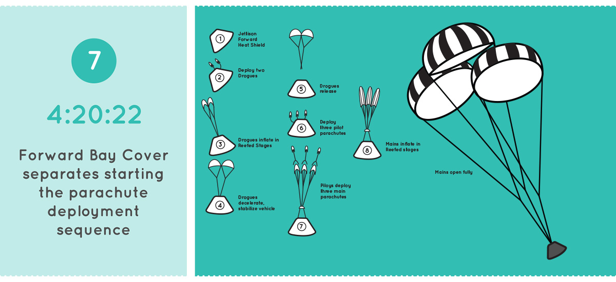 Step 7: Parachute Descent