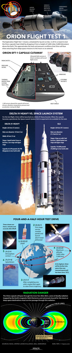"NASA's first Orion spacecraft will fly to a distance of 3,600 miles (5,800 kilometers) in space in order to test its heat shield and resistance to radiation. <a href=""http://www.space.com/27833-nasa-orion-capsule-first-test-flight-infographic.html"">See how NASA's EFT-1 Orion spacecraft test flight works in this Space.com infographic</a>."