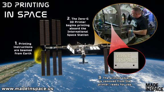 Graphic outlining the operation of the 3D printer aboard the International Space Station.