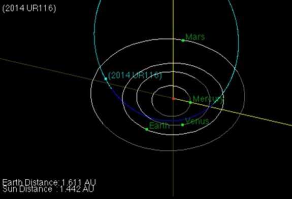 Asteroid 2014 UR116 is a near-Earth object, but it does not pose a threat to Earth anytime in at least the next 150 years, according to NASA. Image uploaded on Dec. 9, 2014.