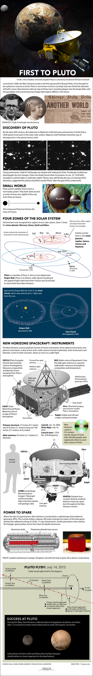 "New Horizons becomes the first probe to explore Pluto in mid-2015. <a href=""http://www.space.com/27989-new-horizons-pluto-mission-explained-infographic.html"">See how the New Horizons mission to Pluto works in our full infographic here</a>."