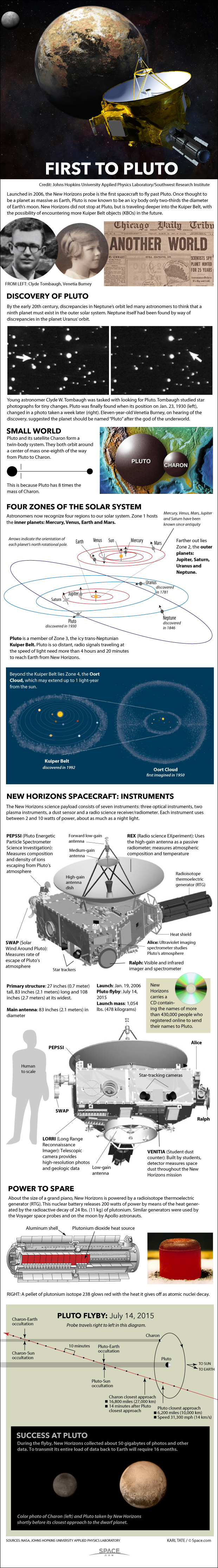 How the New Horizons Pluto Flyby Works (Infographic)