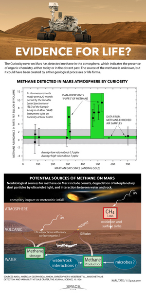 "Although methane had been discovered before from space, Curiosity made the first in-situ discovery of rapid changes in methane concentration from the surface of Mars. <a href=""http://www.space.com/28025-curiosity-rover-mars-methane-discovery-infographic.html"">See how Curiosity found methane on Mars in our full infographic</a>."