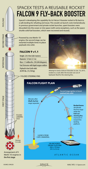 "In a first for space flight, SpaceX will attempt to fly its Falcon 9 booster rocket to a safe landing aboard an offshore platform. <a href=""http://www.space.com/28167-spacex-risky-reusable-rocket-landing-infographic.html"">See how SpaceX's rocket landing tests work in this Space.com infographic</a>."