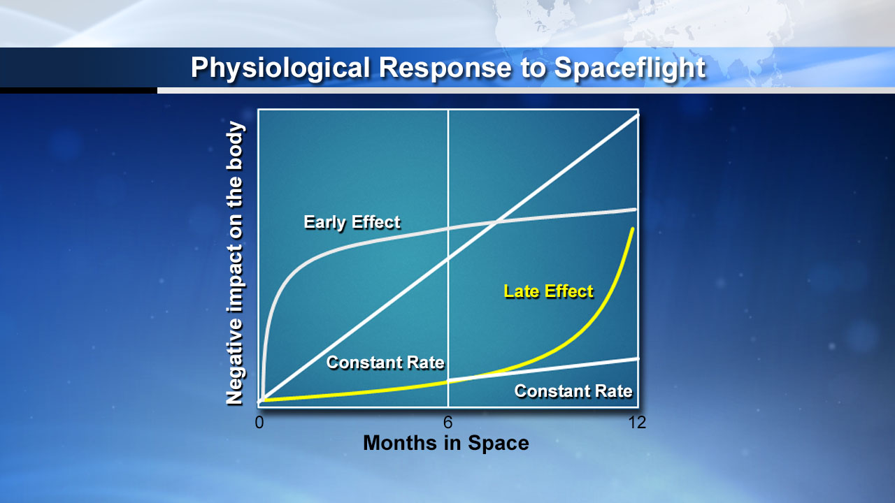 Physiological Response to Spaceflight Graphic