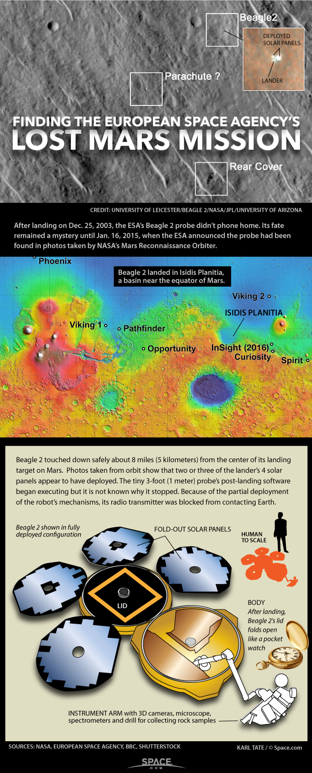 Beagle 2 Mars Lander: How It Was Lost and Found on Red Planet (Infographic)