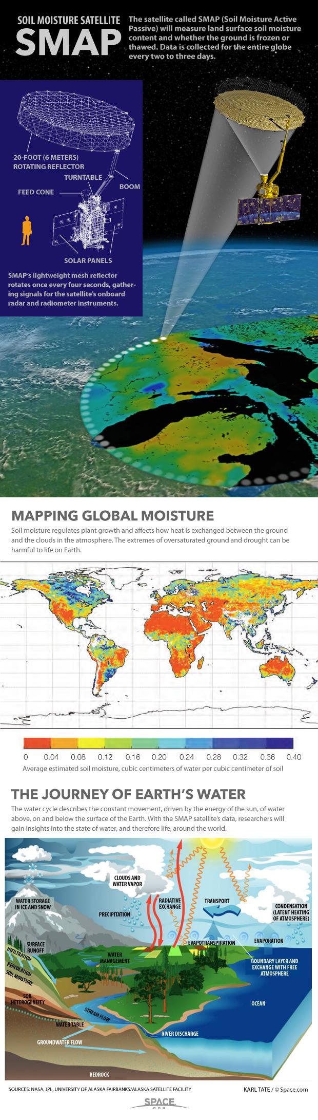 How NASA's Soil Moisture Satellite Works (Infographic)