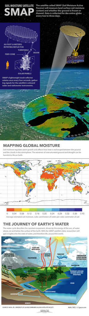 "NASA's SMAP, or the Soil Moisture Active Passive satellite, will measure groundwater content and frozen/thawed state, all over the world every three days. <a href=""http://www.space.com/28401-nasa-soil-moisture-satellite-explained-infographic.html"">See how the SMAP dirt-tracking satellite works in this infographic</a>."