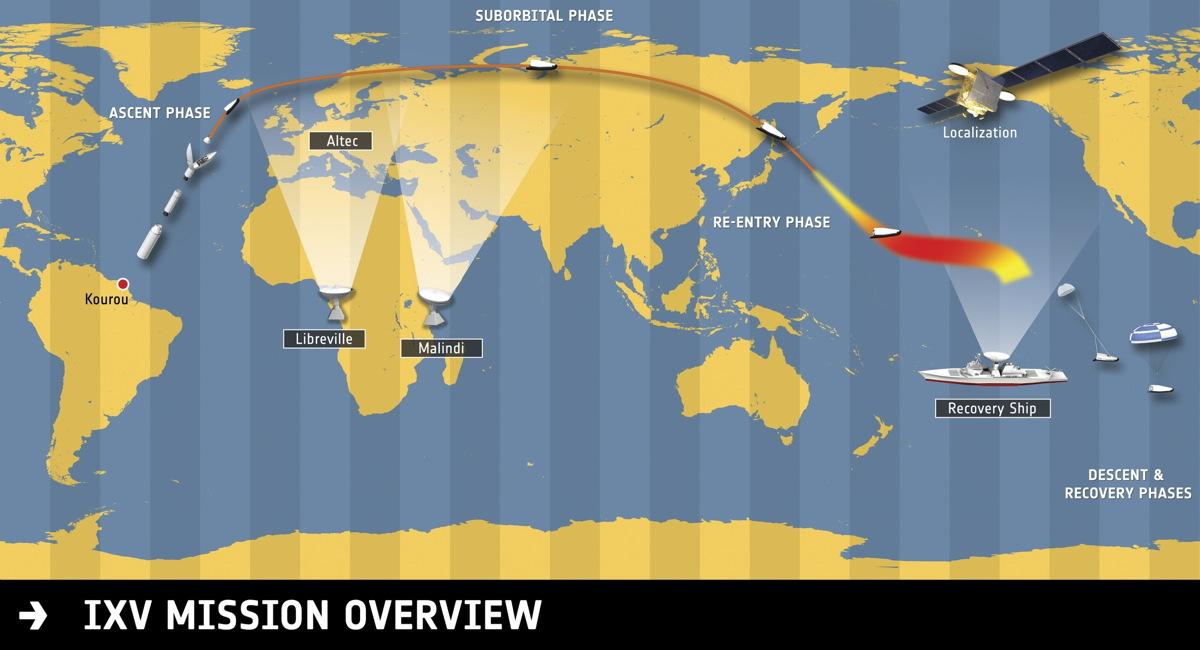 IXV Mission Profile