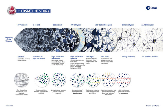 A summary of the almost 14 billion year history of the Universe, showing in particular the events that contributed to the cosmic microwave background, or CMB.