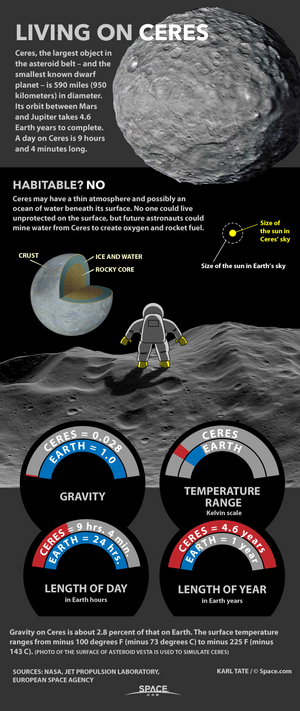 "Ceres, orbiting between Mars and Jupiter, has almost no gravity, warmth or atmosphere. <a href=""http://www.space.com/28595-living-on-asteroids-dwarf-planet-ceres-infographic.html"">See what it would be like on Ceres in our full infographic</a>."