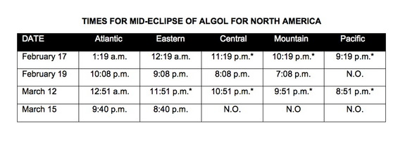 This table shows the times for mid-eclipse of Algol for North America.
