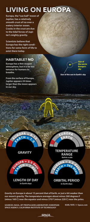 "Scientists believe conditions may be right for life, under Europa's icy crust. <a href=""http://www.space.com/28648-living-on-europa-jupiter-explained-infographic.html"">See what it might be like for an astronaut exploring Europa</a>."