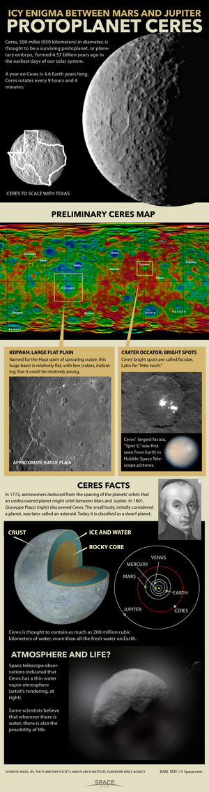"The Dawn space probe is getting humanity's best view yet of the tiny survivor from the solar system's earliest days.  <a href=""http://www.space.com/28710-ceres-dwarf-planet-asteroid-belt-infographic.html"">See what we know about the dwarf planet Ceres in this infographic</a>."